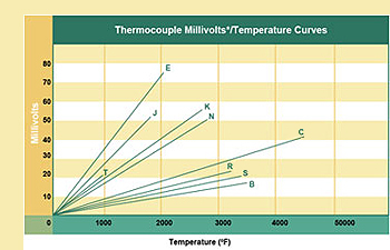 Thermocouple Millivolts Temperature Curves