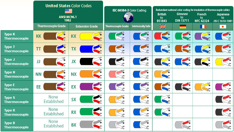 thermocouple color codes  thermocouple color coding, american wire gauge color code, american wiring color code, north american wiring color code