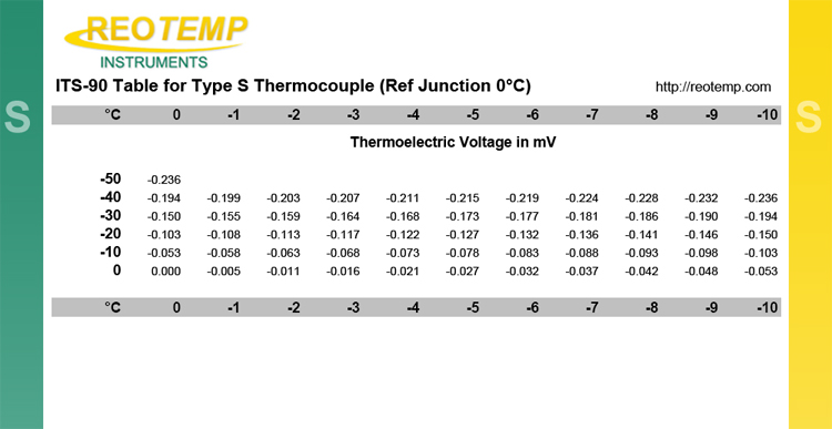Type s thermocouple type s thermocouples type s for Table thermocouple k