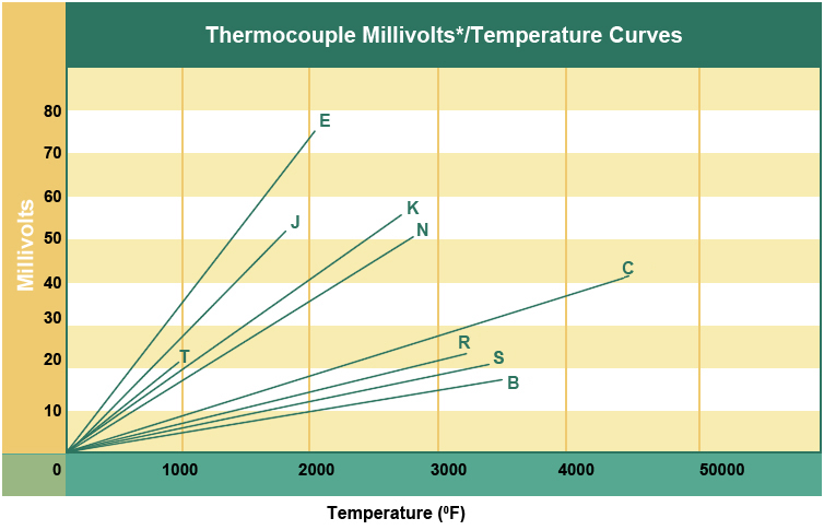 Thermocouple accuracies thermocouple accuracy for Thermocouple type j table