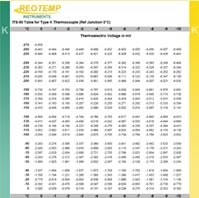 Type K Thermocouple Reference Table